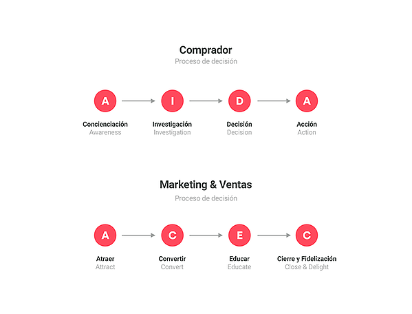 inbound marketing proceso compra y proceso venta