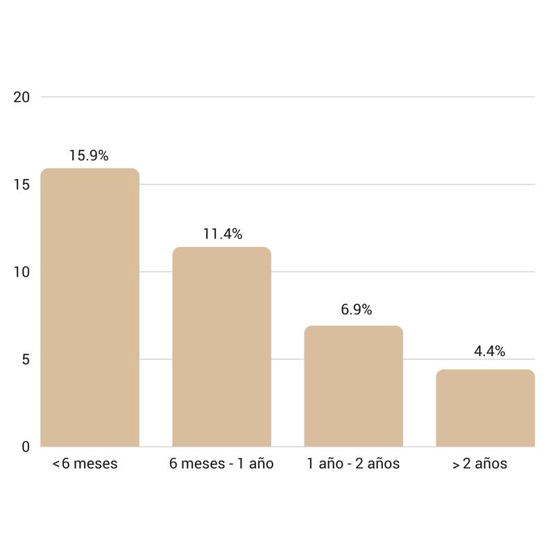 ratios-conversion-visita-lead-proyecto-inbound-marketing