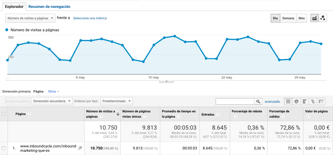 resultados visitas contenido pilar inbound marketing