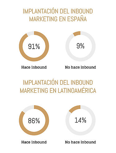 implantacion-inbound-marketing-espaa-latinoamerica