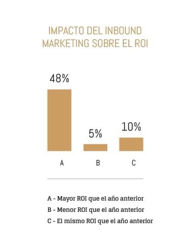 roi-inbound-marketing