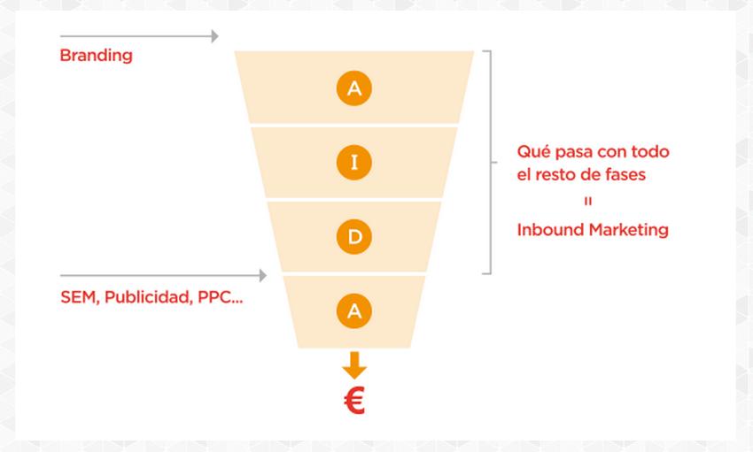 branding-sem-inbound-marketing