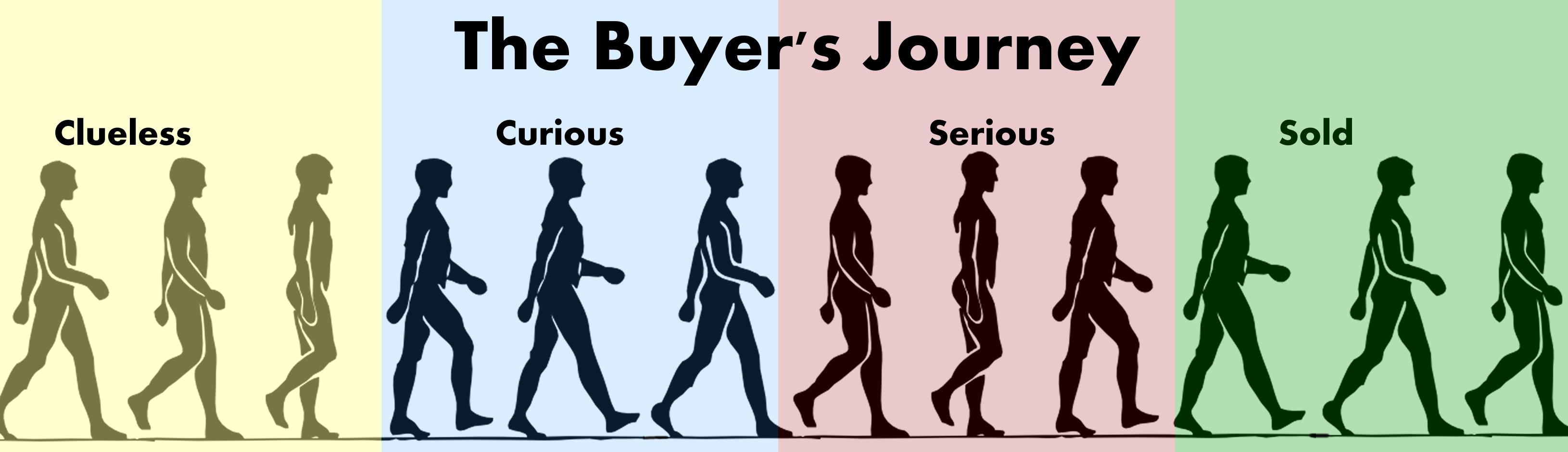 Buyers-Journey-long