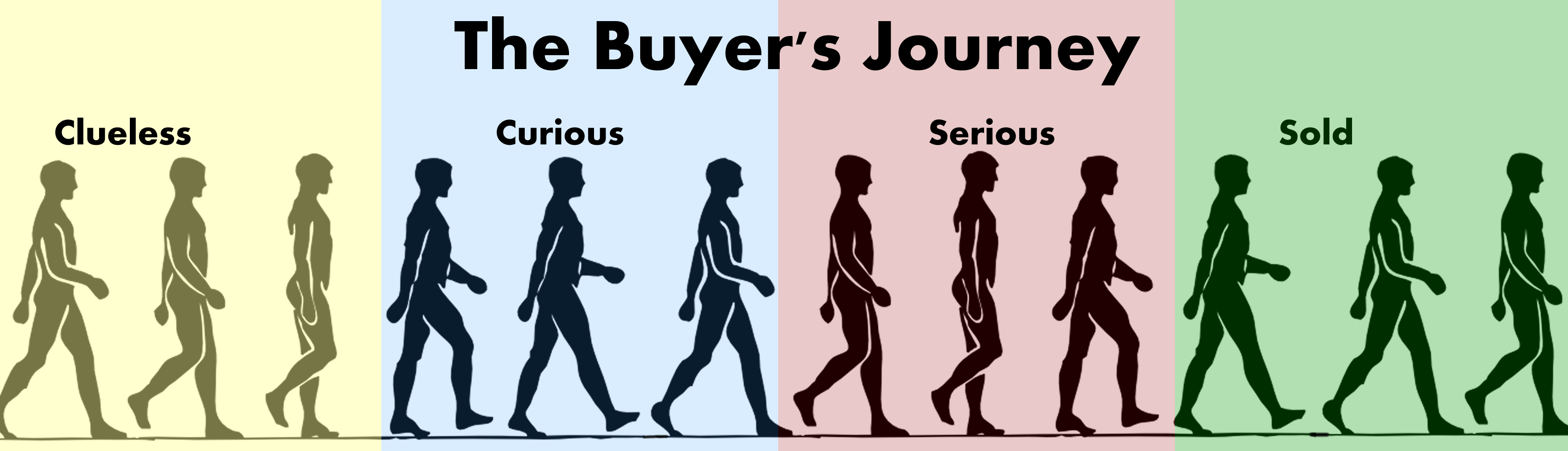 Buyers-Journey-long