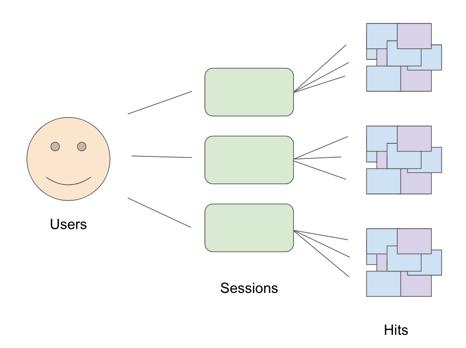 Estructura de Usuarios en Google Analytics