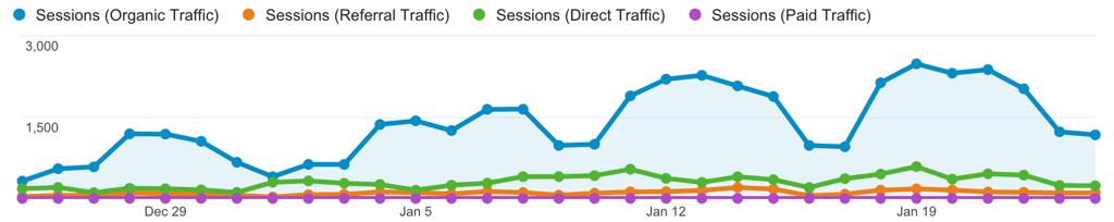 Gráfico de Visitas por canal de tráfico