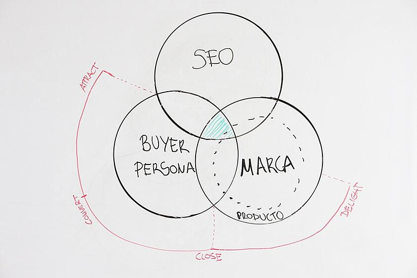 convergencia seo buyer persona marca contenidos