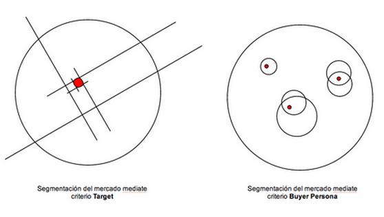 buyer persona vs target