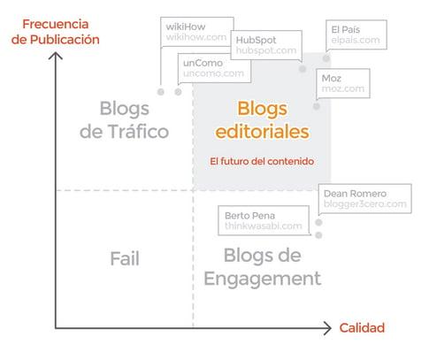blogs-corporativos-editoriales
