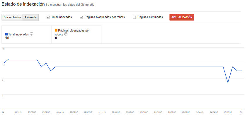 estado de la indexacion google search console