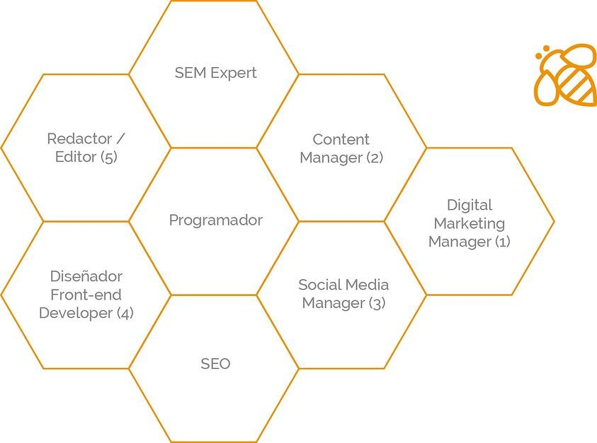organizacion-departamento-inbound-marketing.jpg