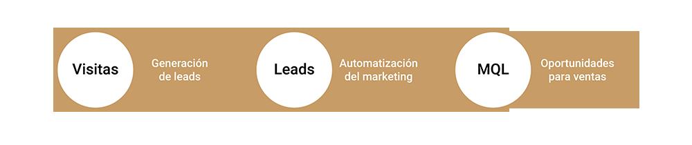 proceso-inbound-marketing