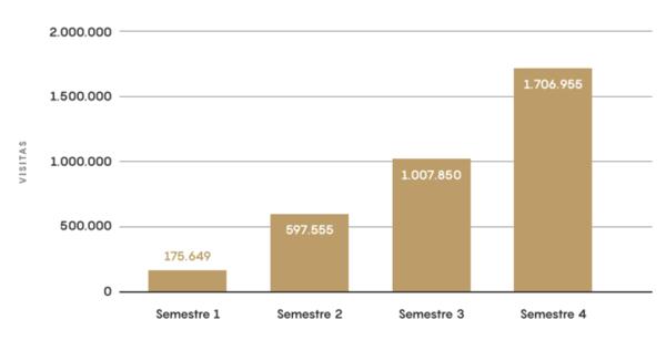Análisis semestre de la evolución de captación de visitas B2C