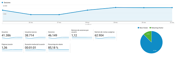 Analytics analizar visitas web