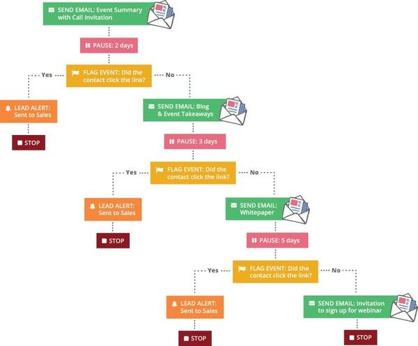 ejemplo cadena de workflow de emails