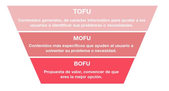 Contenido - proceso de compra (fuente propia)