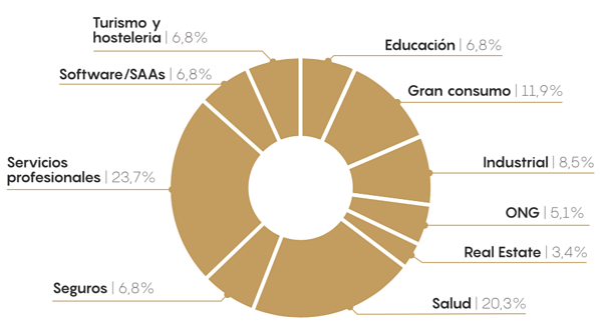 Distribución de proyectos según sectores