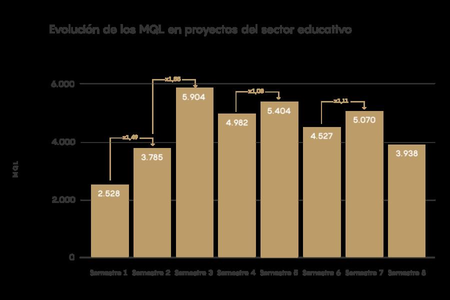 EIM21 - Evolución de los MQL en proyectos del sector educativo