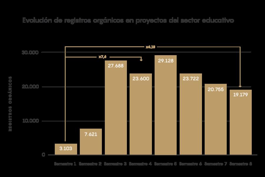 EIM21 - Evolución de registros orgánicos en proyectos del sector educativo