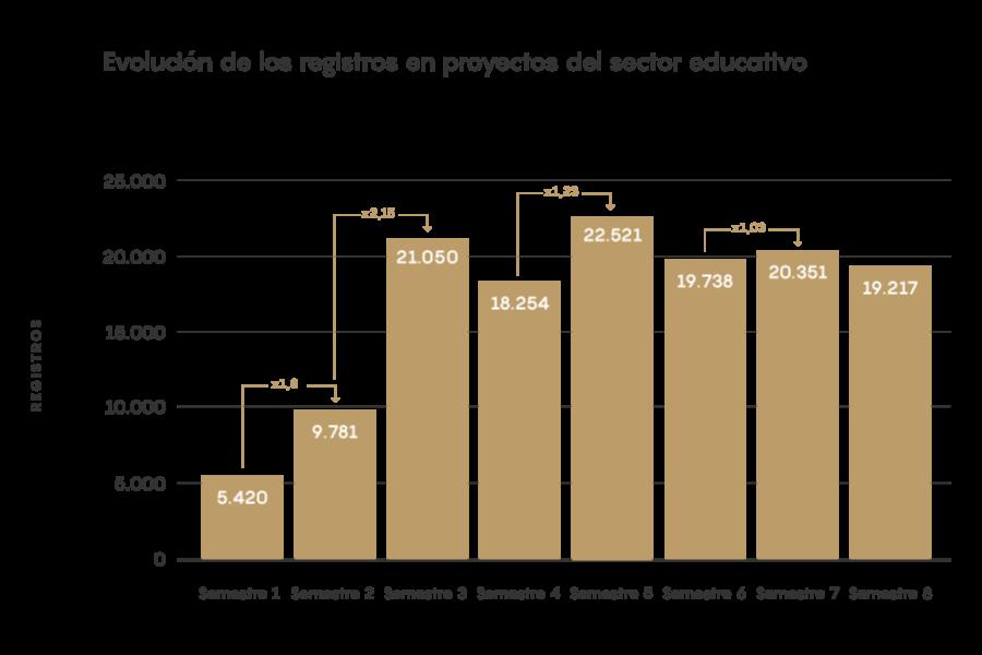 EIM21 - Evolucion de los registros en proyectos del sector educativo