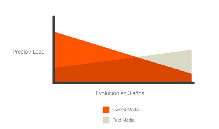 Evolucion_precio_lead_inbound_marketing.png