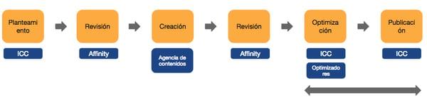 Creación contenidos Flujo de trabajo