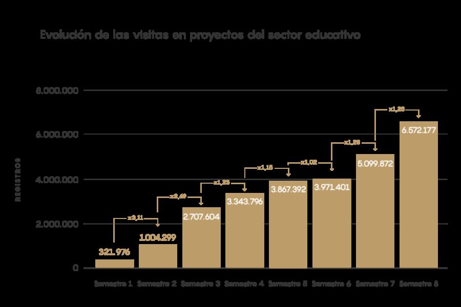 EIM21 - Evolución de las visitas en proyectos del sector educativo