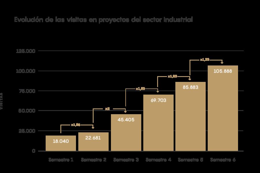 visitas sector industrial estudio del inbound marketing 2021