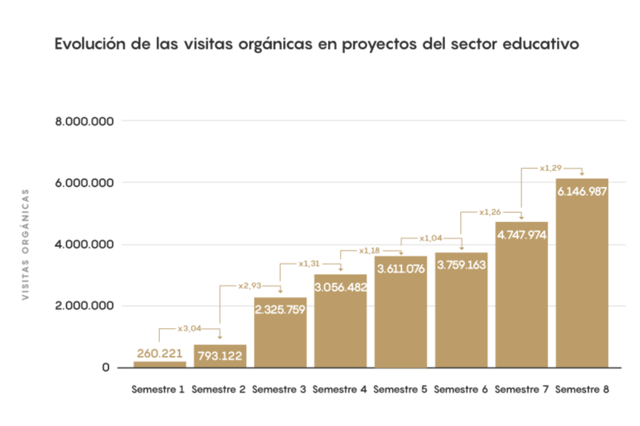 EIM21 - Evolución de las visitas orgánicas en proyectos del sector educativo