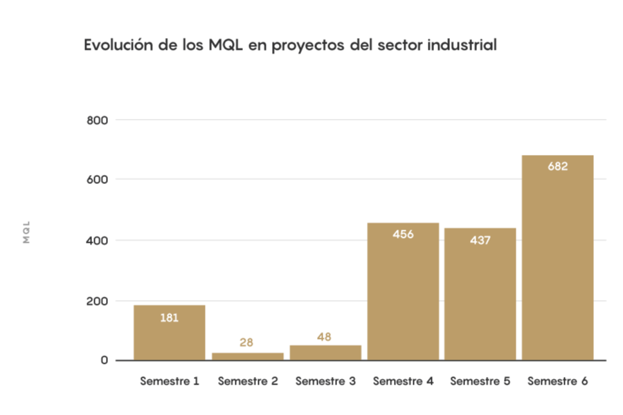 GRAFICS_21_Evolución de los MQL en proyectos del sector industrial-1