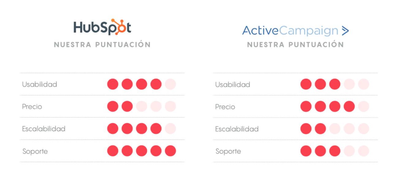 HubSpot ActiveCampaign