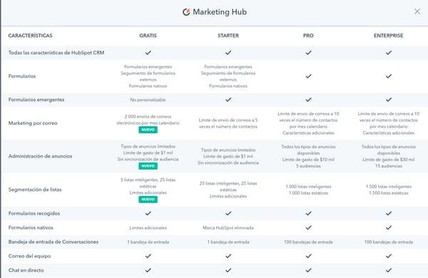 Hubspot pricing precios marketing