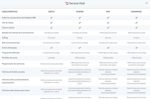 Hubspot pricing precios service