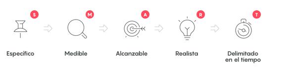 objetivos inteligentes smart que son inboundcycle