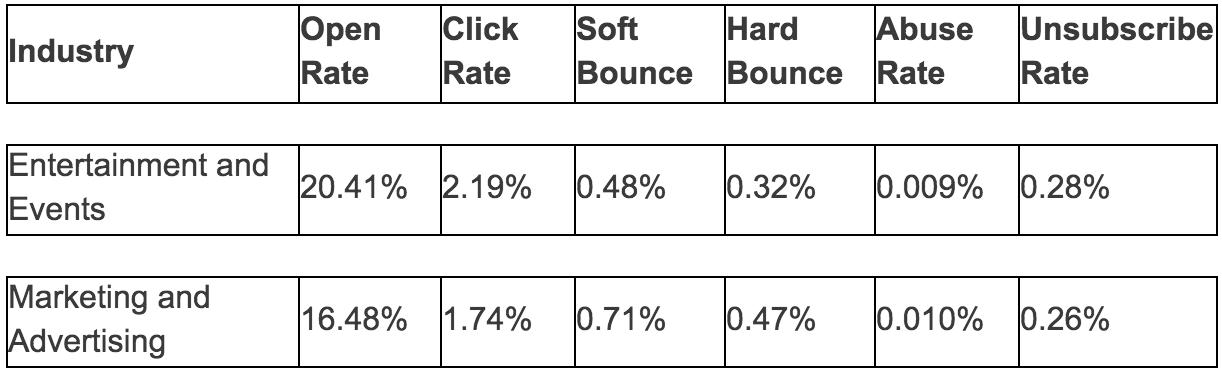 estudio mailchimp metricas emails