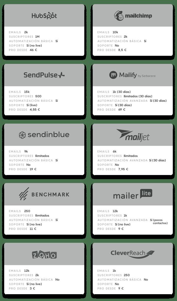 email marketing gratis herramientas tabla comparativa