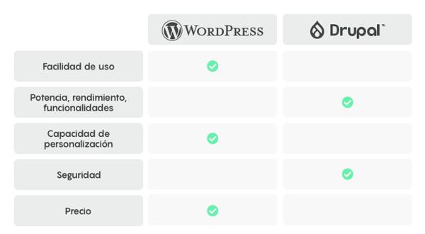 wordpress vs drupal mejor cms