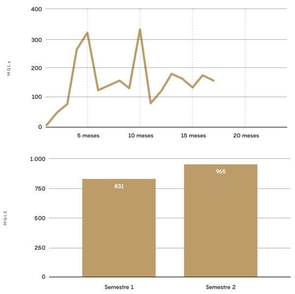 analisis evolucion mqls sector salud b2b