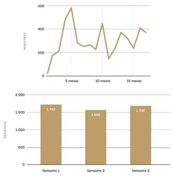 analisis evolucion registros sector salud b2b