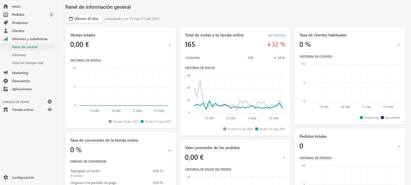 analytics shopify panel de control