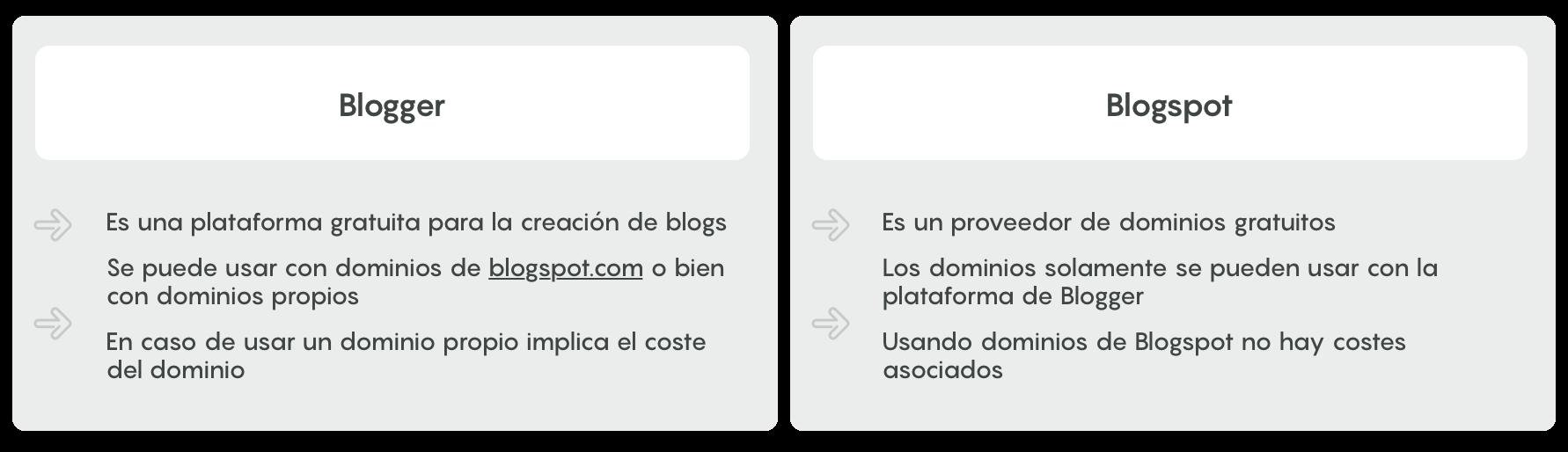 blogger que es
