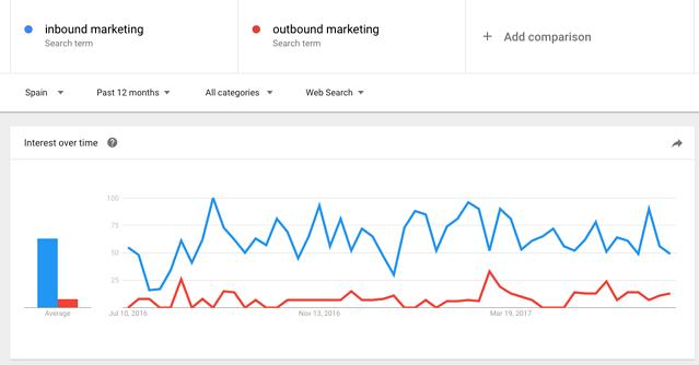 buscar palabras clave gratis google trends resultados