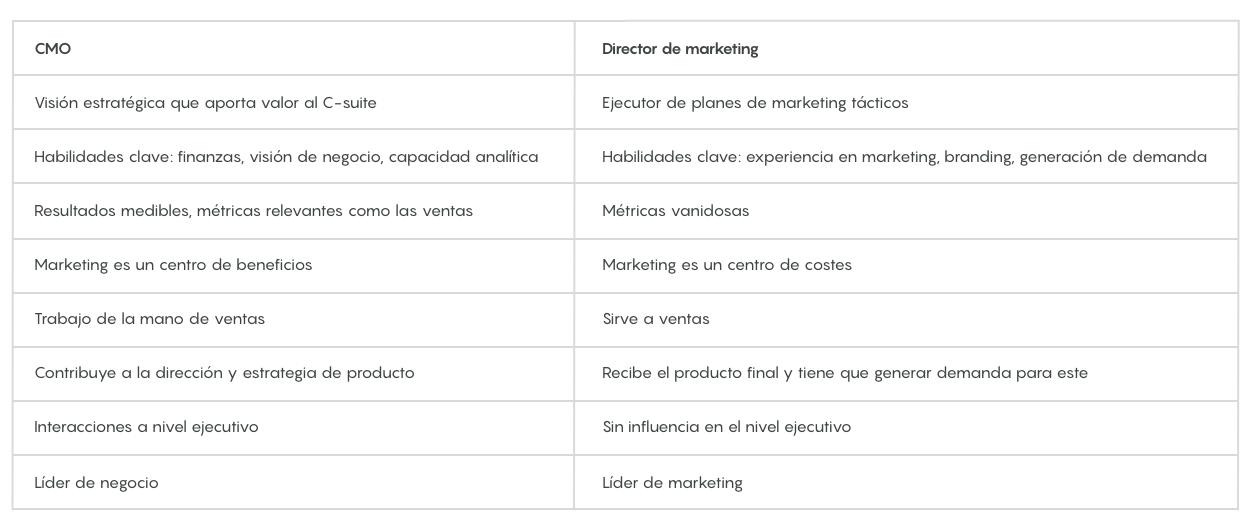cmo que es chief marketing officer