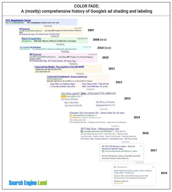 como posicionar google 2021 cambios serps