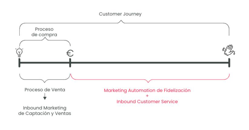 customer journey 1