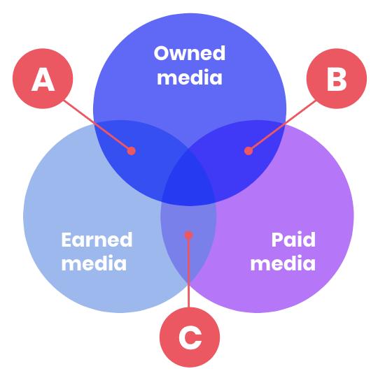 medios propios, pagados y ganados