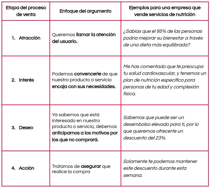 ejemplos_de_argumentos_de_venta_según_etapa
