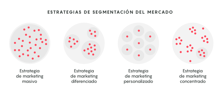estrategias de segmentacióon tipos