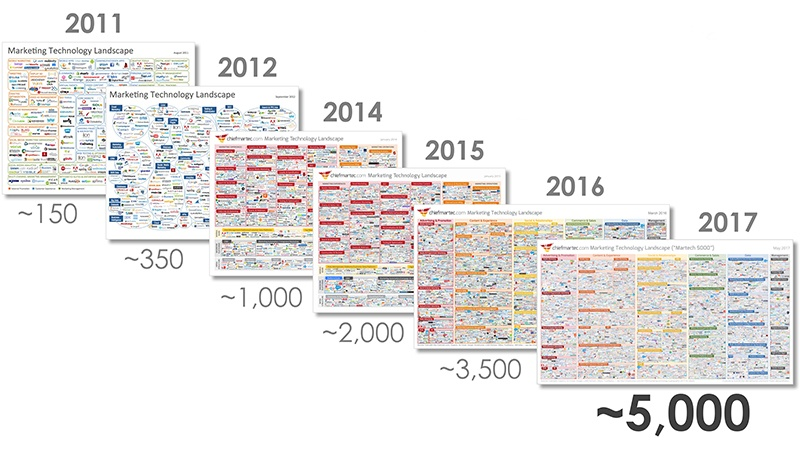 evolucion tecnologia marketing ultimos 7 años