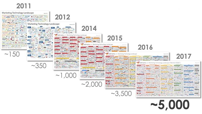 evolution technology marketing last 7 years
